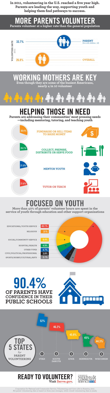 CNCS_infographic_v8